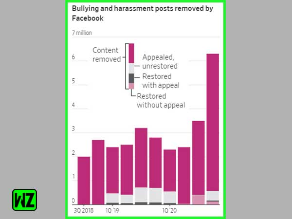 Graph of bullying and harassment on Facebook